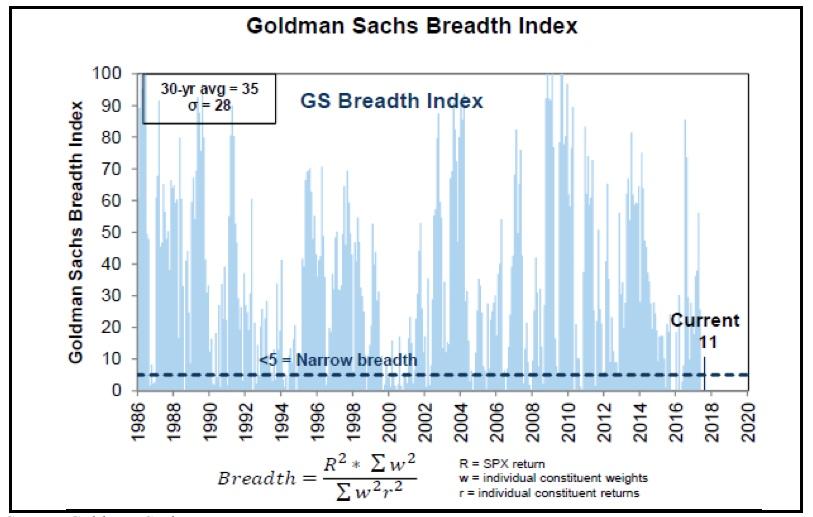 Source: Goldman Sachs