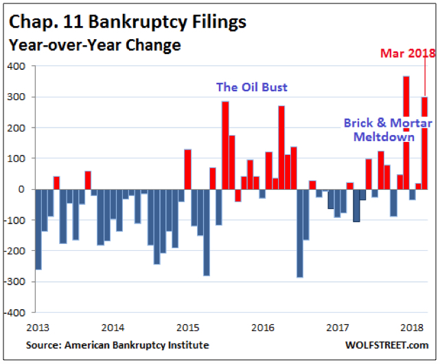 Source: Wolfstreet.com, American Bankruptcy Institute, Zerohedge