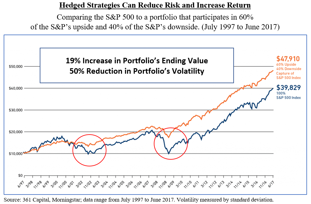 hedged strategies.PNG