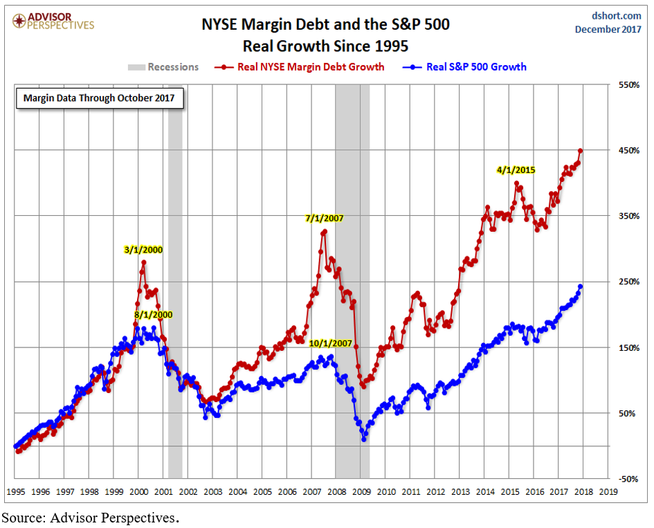 margin debt.PNG
