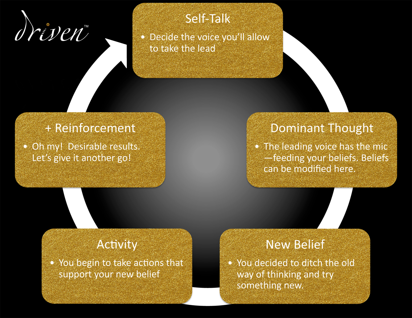 The self-talk cycle depicted in a quick reference tool.