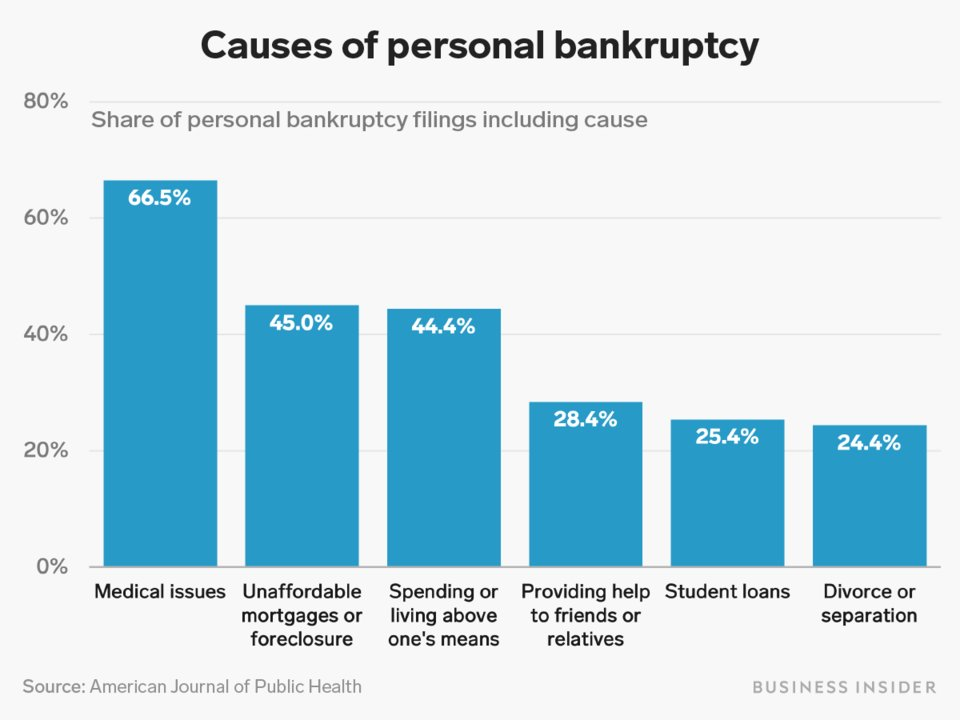 Bankruptcy and Medical Costs.jpg
