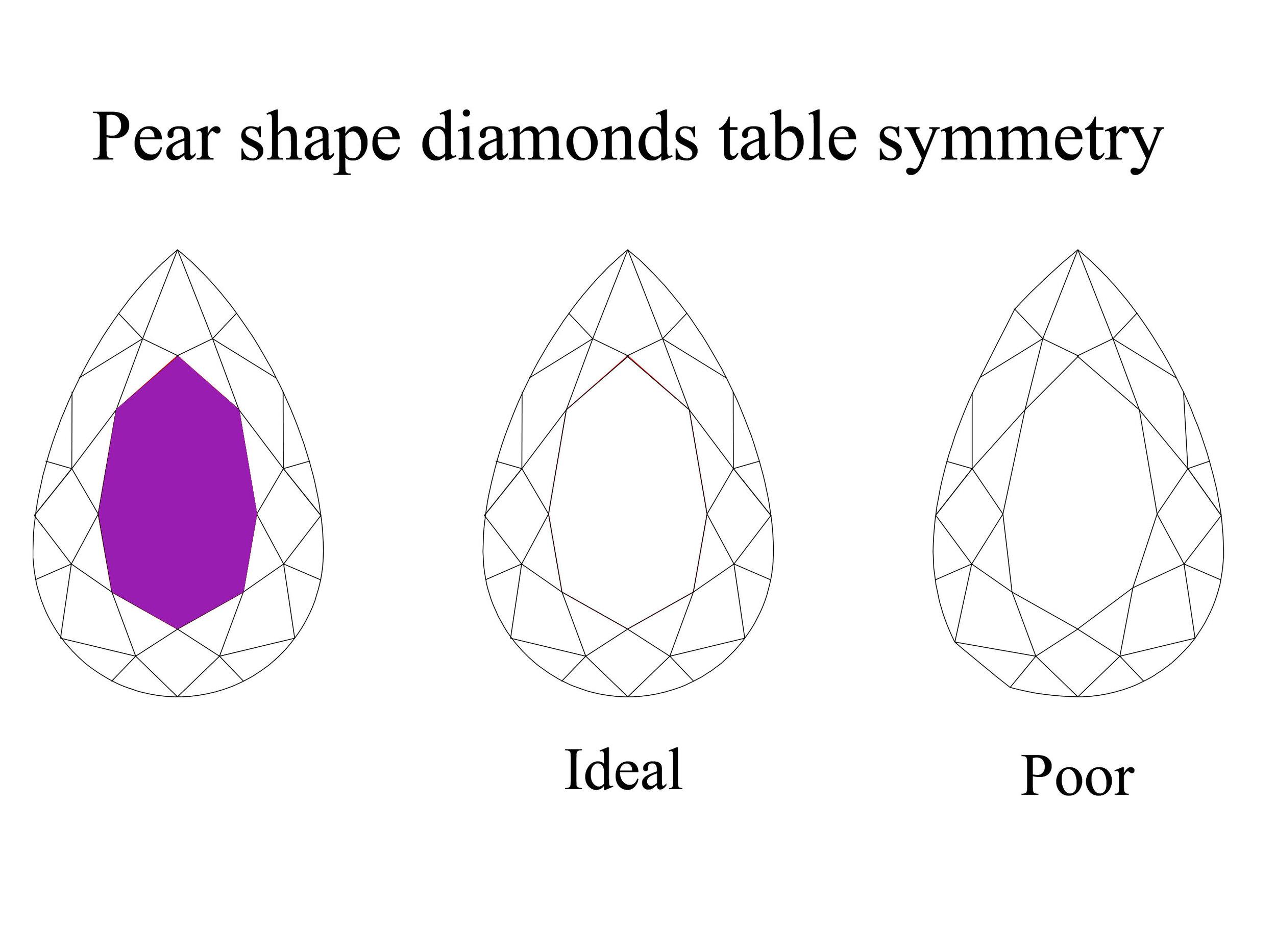 Pear shape diamond table symmetry.jpg