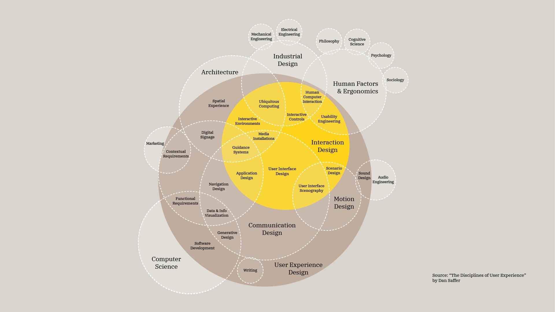 Toronto-based Brand Strategy Design Consultancy – AMP STUDIO – Toronto City Guide App, UX Design Principle