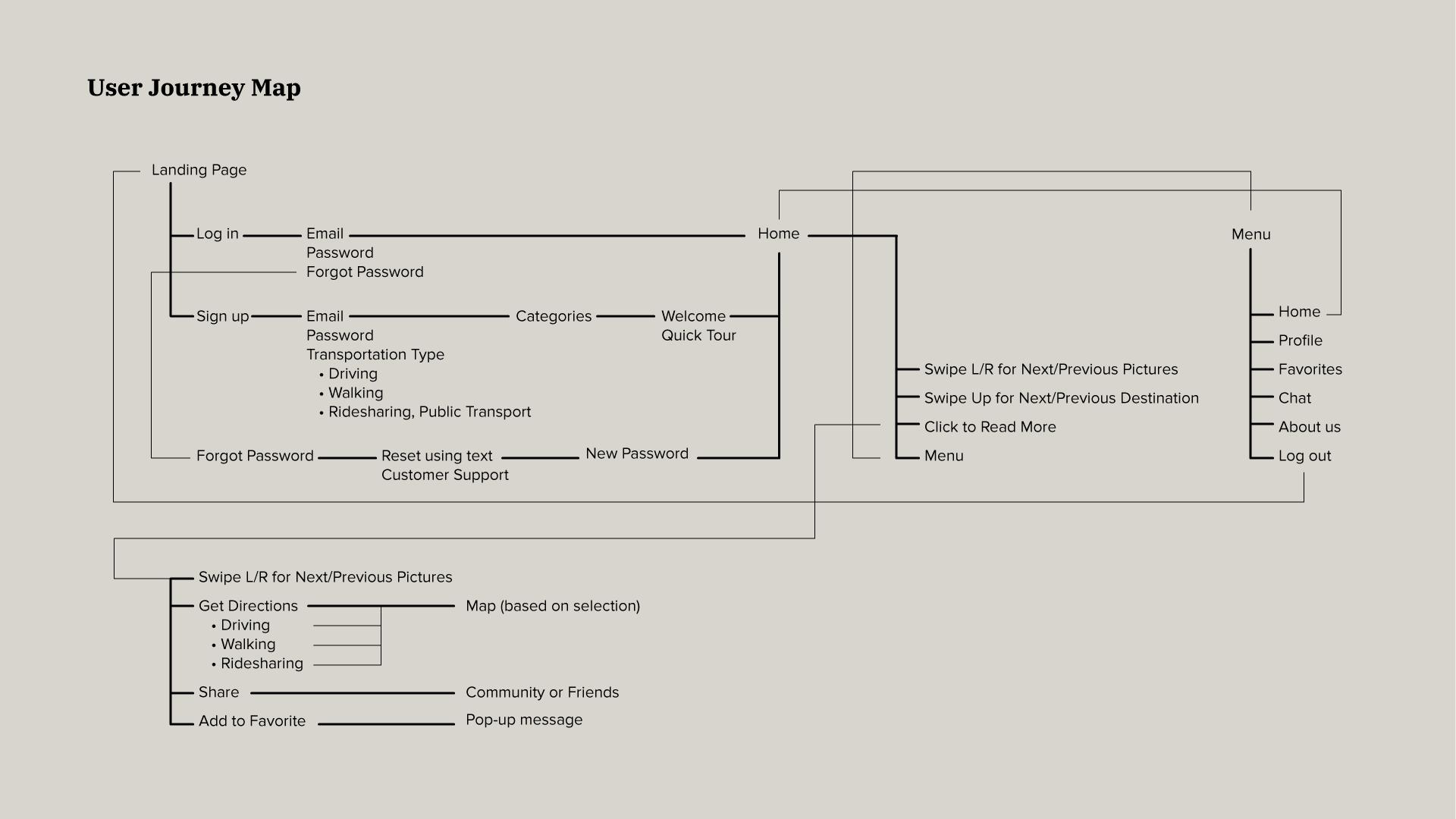 AMP STUDIO – TCG User Journey Map