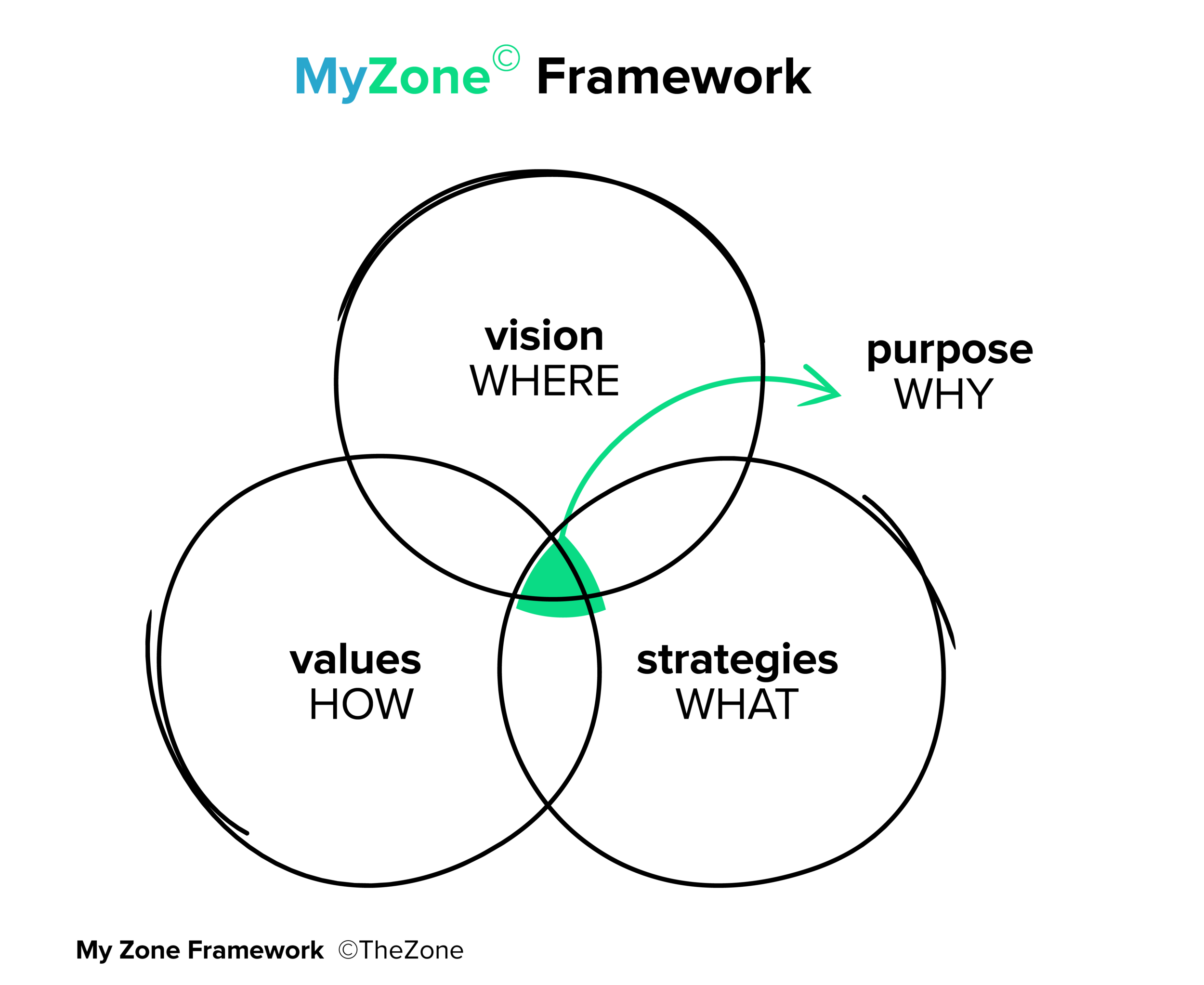MyZone© is a foundational coaching program designed to take you on a journey of self discovery.  - It provides a framework to live a values aligned and purpose based life. This generates sustainable happiness, personal power and high performance in work and life. It enhances leadership potential and is an important enabler of sustainable success.