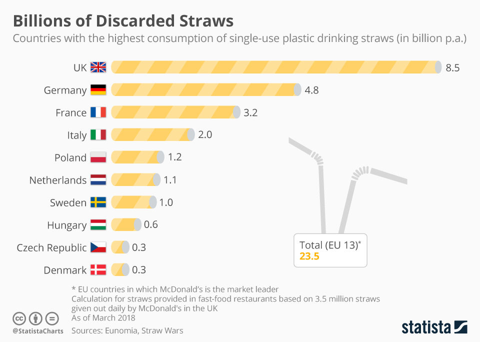 Top 13 European countries, consumption of plastic straws per annum