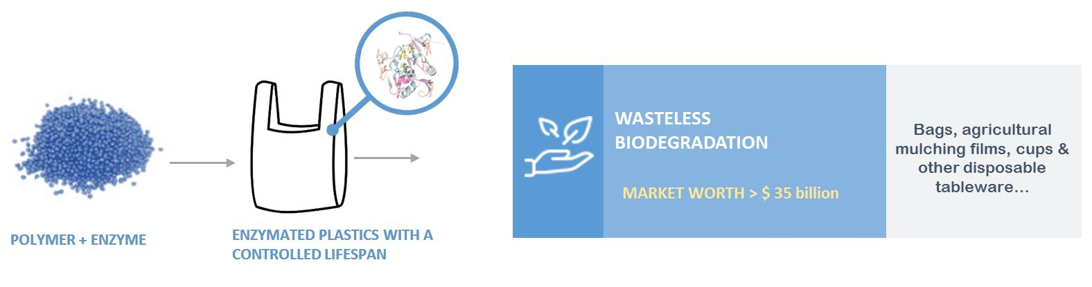 © CARBIOS - Biodegradation technology dedicated to single-use plastics