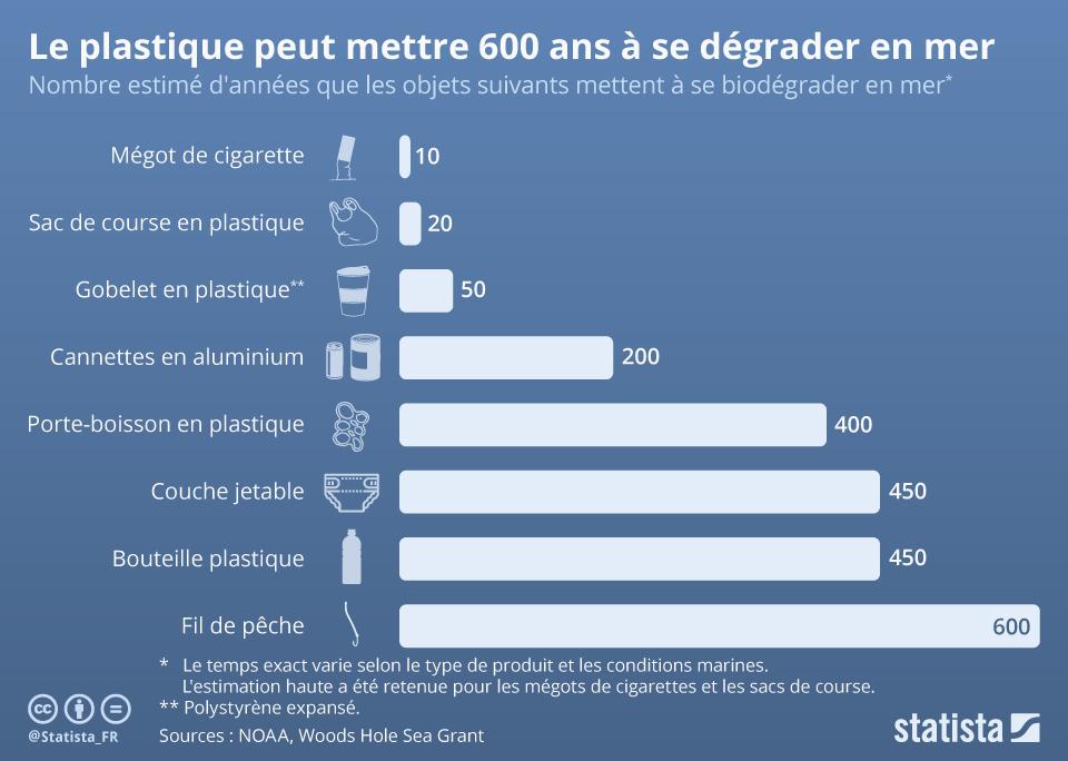 chartoftheday_15907_biodegradabilite_ocean_objets_quotidiens_plastiques_n (1).jpg