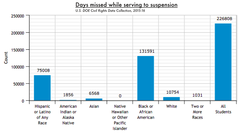 In 2015-16, Hispanic students in New York missed over 75,000 days of school due to suspension.
