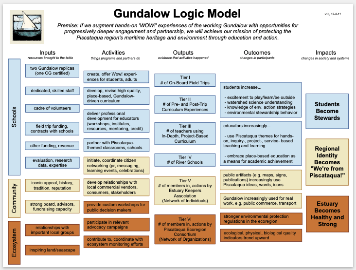 Logic Models - This tool aligns internal stakeholders, communicates succinctly to external audiences, and provides a starting point for evaluation.
