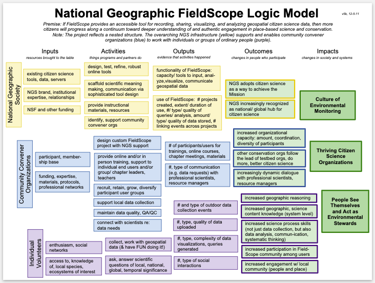 National Geographic, Fieldscope - Evaluated the educational impact of web-based citizen science tools for NSF-funded project