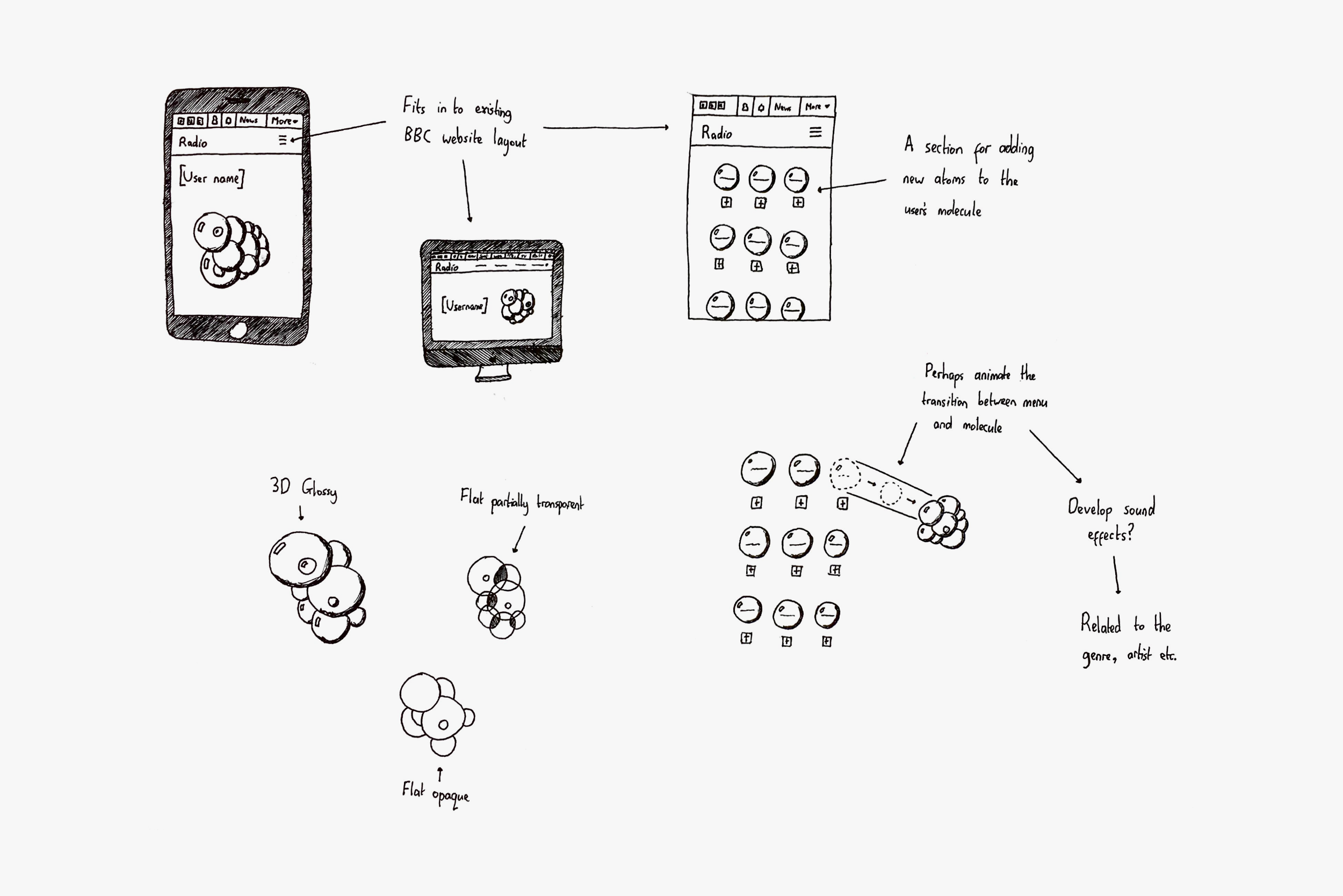 Interaction sketches