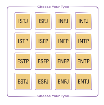 "The Myers & Briggs Foundation (2019a) ""type table"", as retrieved from www.myersbriggs.org ( click image to be redirected )."