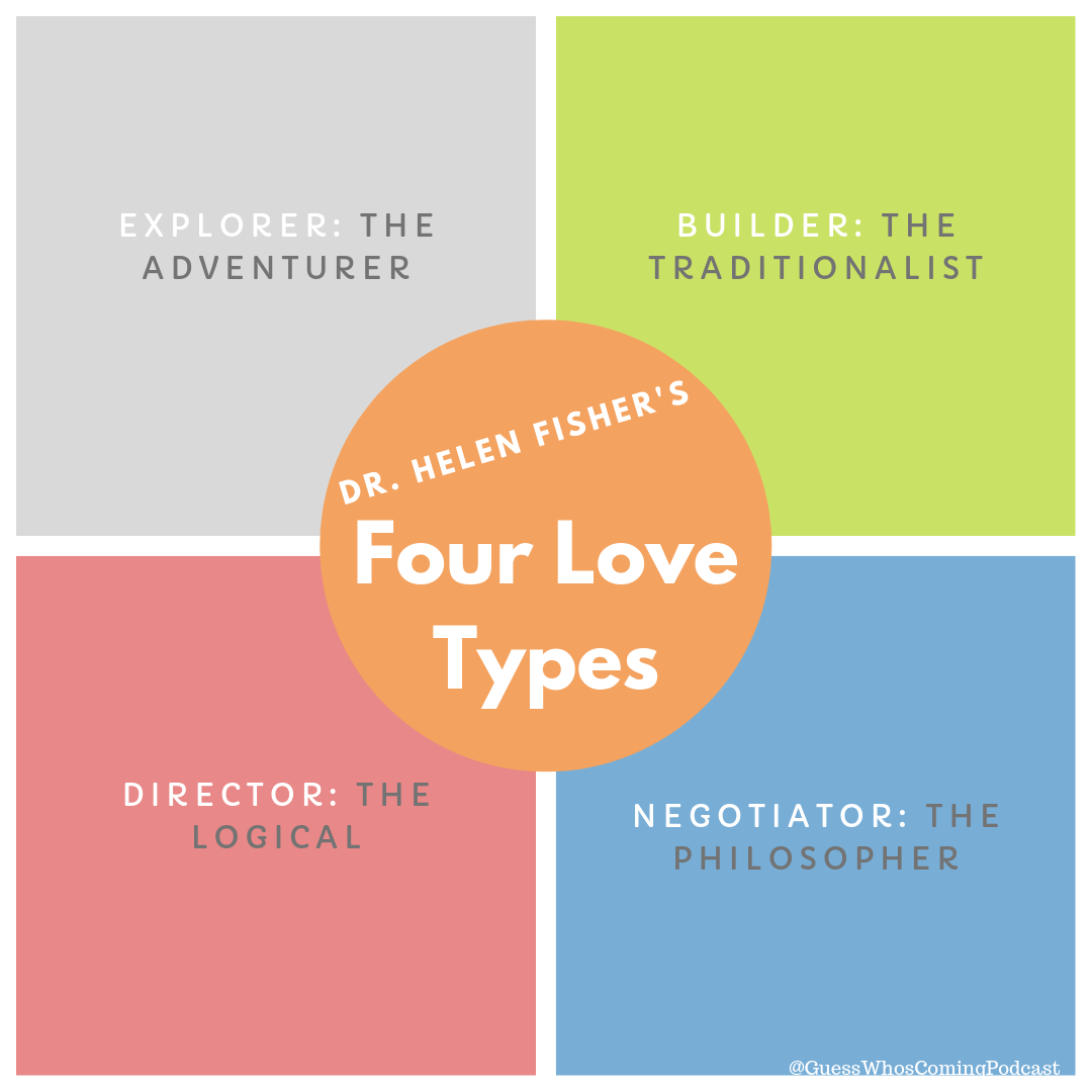 Dr. Helen Fisher's Four Love Types - Dr. Helen Fisher created a list of four different love types, which she bases on hormonal dominance: dopamine (explorer), serotonin (builder), testosterone (director), and estrogen (negotiator). I would not personally divide folx love types based on hormones, but I do like how this personality dichotomy has laid it out. Here's a video presented by Psych2Go for further entertainment!