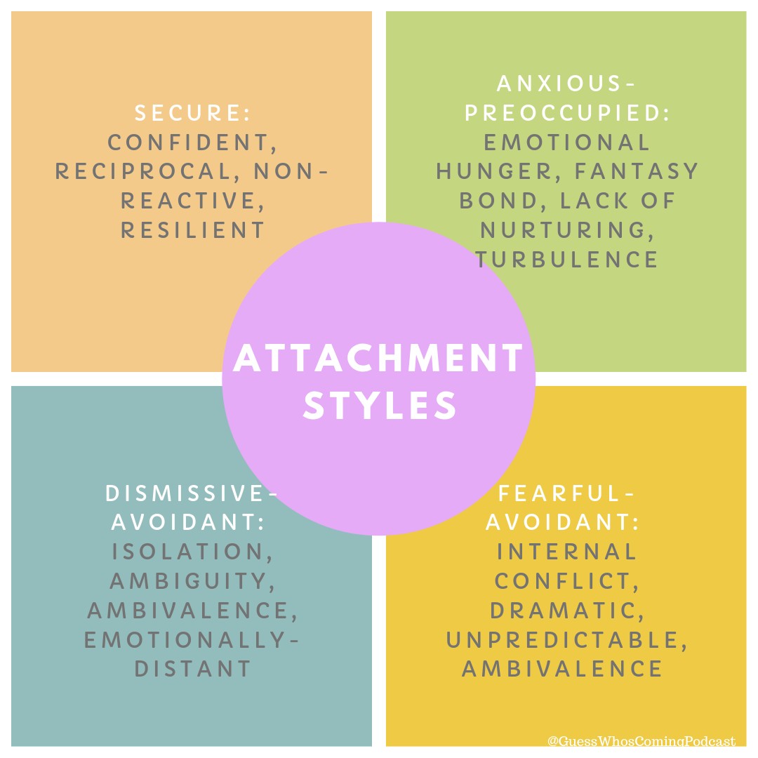 The Four Attachment Styles of Love - There are four main attachment styles of love: secure, anxious-preoccupied, dismissive-avoidant, and fearful-avoidant. Other attachment styles sometimes include dependent and codependent.