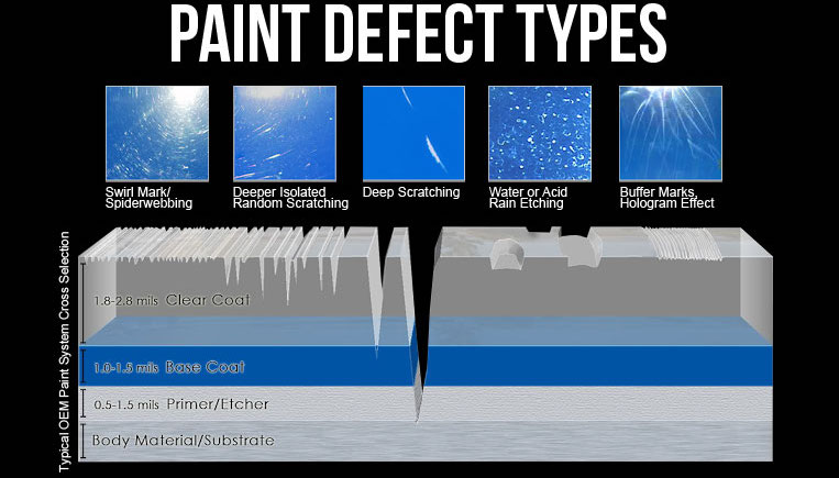 Common paint defects seen in the mobile car detailing industry. only solution is called buffing, polishing or paint correction.