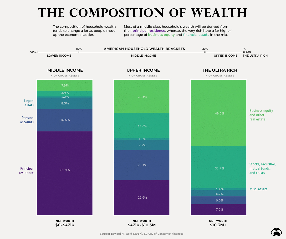 asset-composition-by-wealth-2.jpg