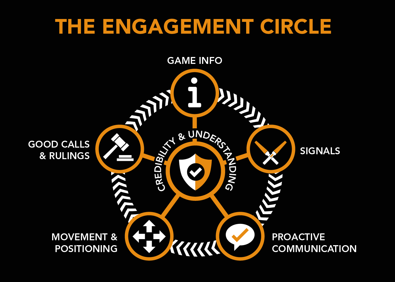 The engagement circle always starts with Game Info