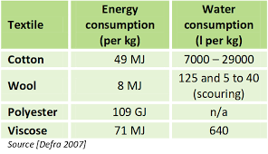 Sustainable fabric energy and water consumption chart,  http://envormation.org