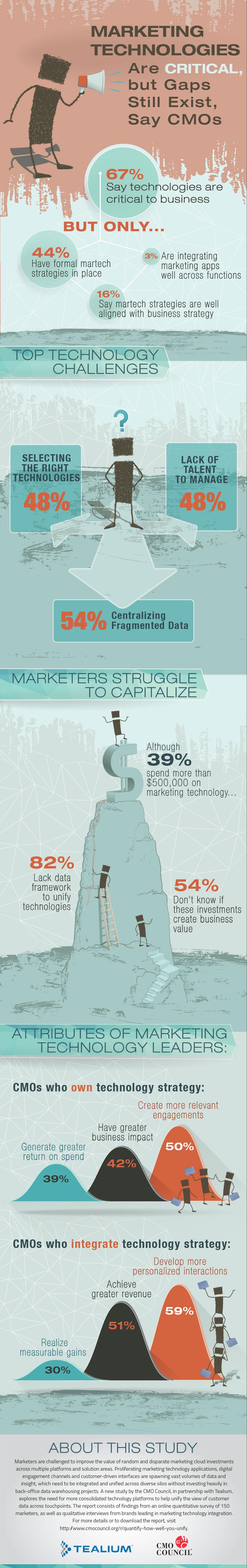 MarketingTechCriticalButGapsExist_Infographic-Final_10-16.jpg