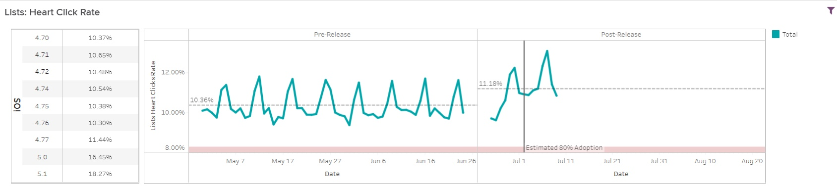 Our heart click dashboard displays, in only one week, the engagement has jumped up +0.86!