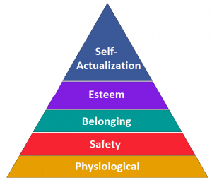 Maslow's Hierarchy of Needs (image sourced from edimprovement.org)