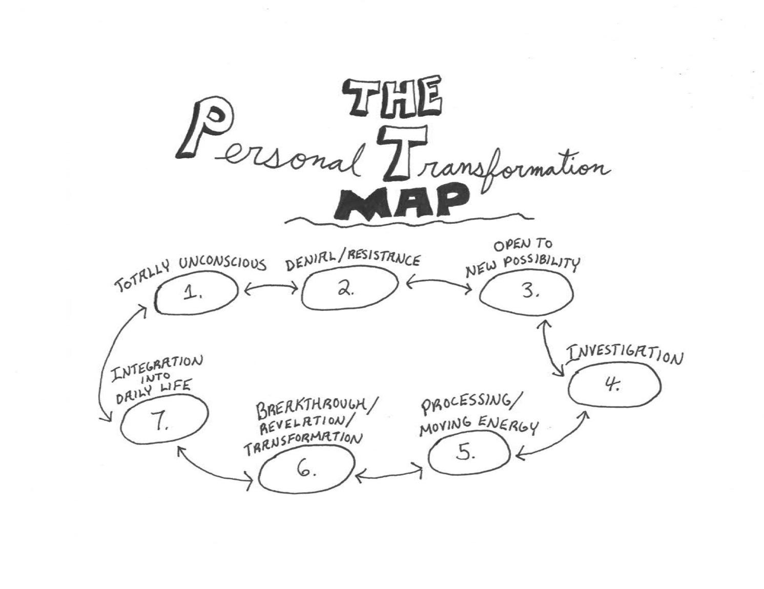 Personal Transformation Map 1.jpg