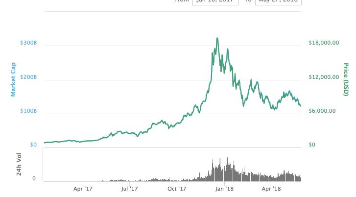 bitcoin rise ir fall