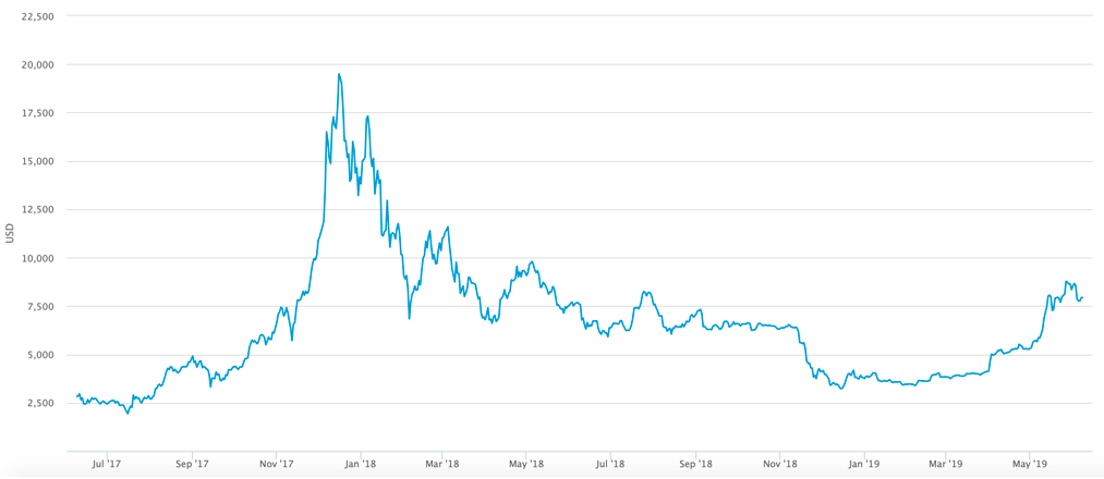 Figure II. Blockchain's historical market price chart (June 2017 - June 2019)