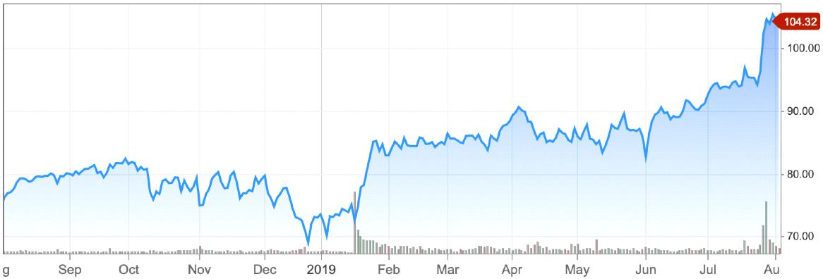 Figure 3. Stock Price of Fisery 2018-2019