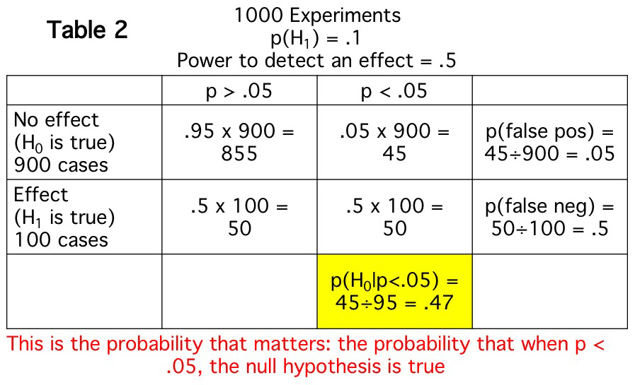 Why I lost faith in p values-2.jpeg
