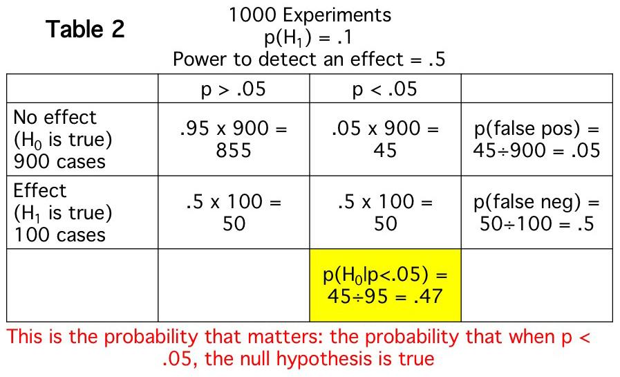 Why I lost faith in p values-2.jpeg