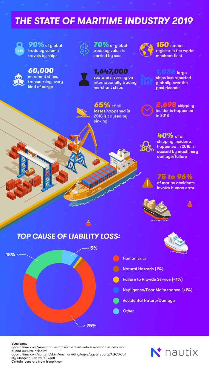 The State of Maritime Industry 2019: Global Statistics