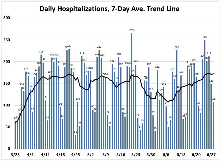 Florida hospitalizations due to COVID-19 trend line