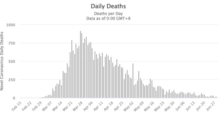 Italy deaths per day from COVID-19. It's over.