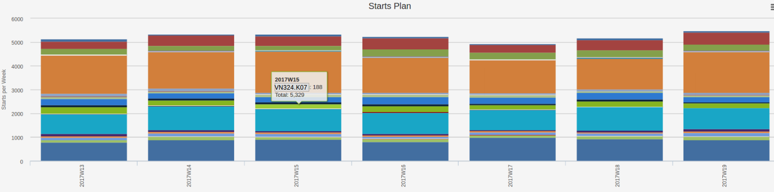 A starts plan showing total number of starts per week, colored by product