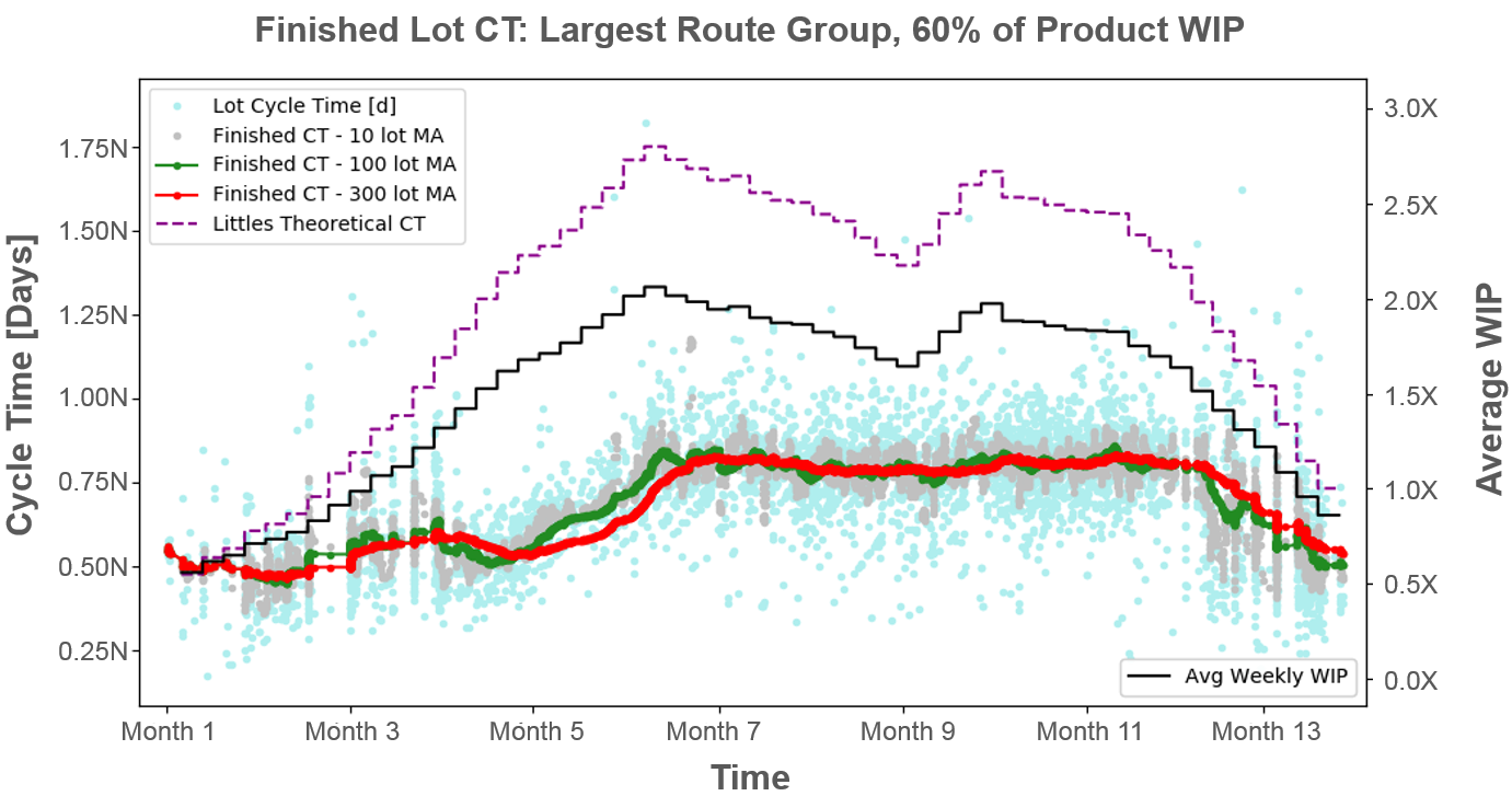 finished_lot_CT_analysis.png
