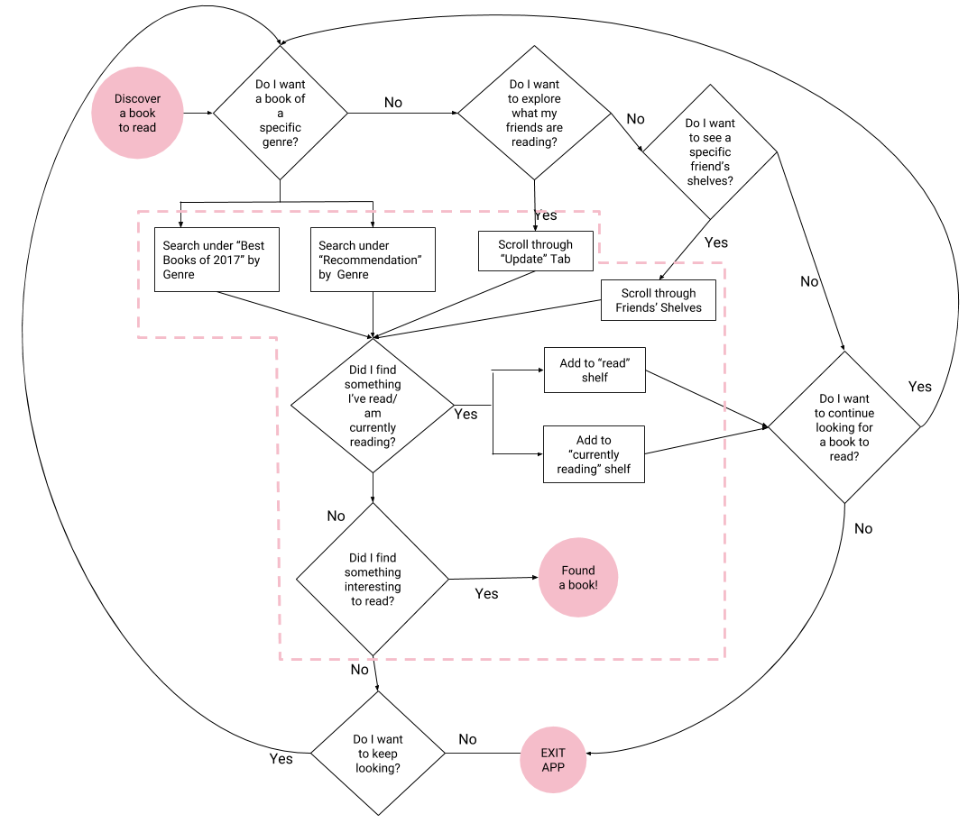 Task Flow - Goodreads (3).png