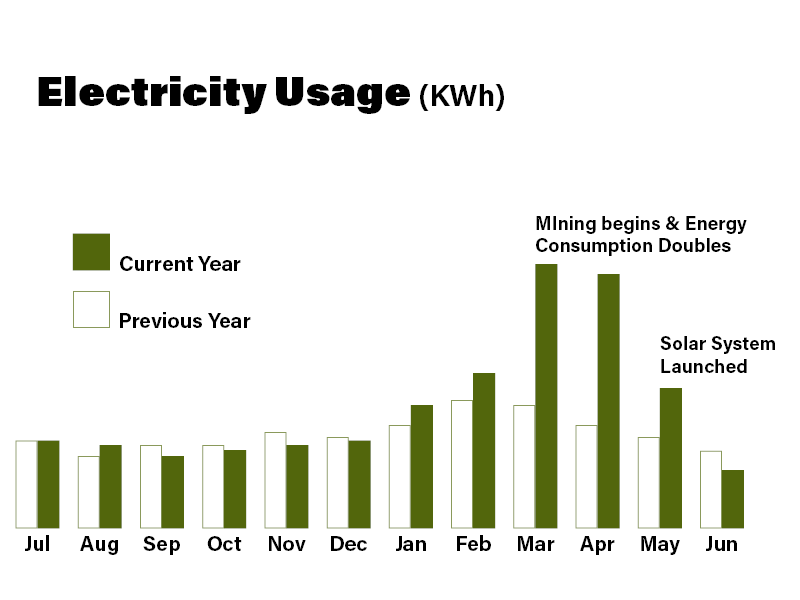 Graph showing the dramatic lowering of power bill for a cryptomining operation when Solar power is utilized to offset the cost of power.