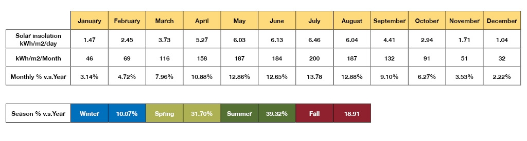 Chart showing solar power gains depending on season.