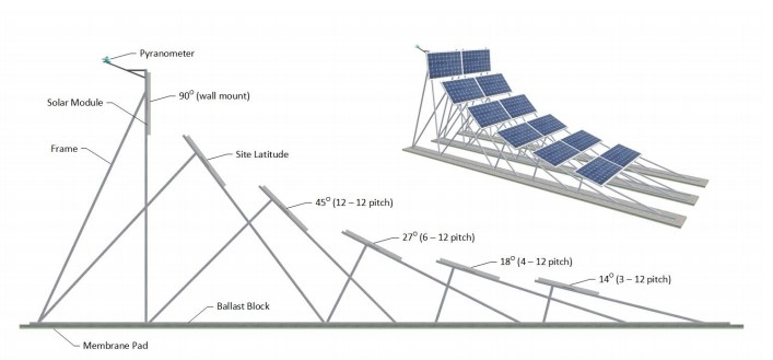 Solar panel angles to test snow effect on power production