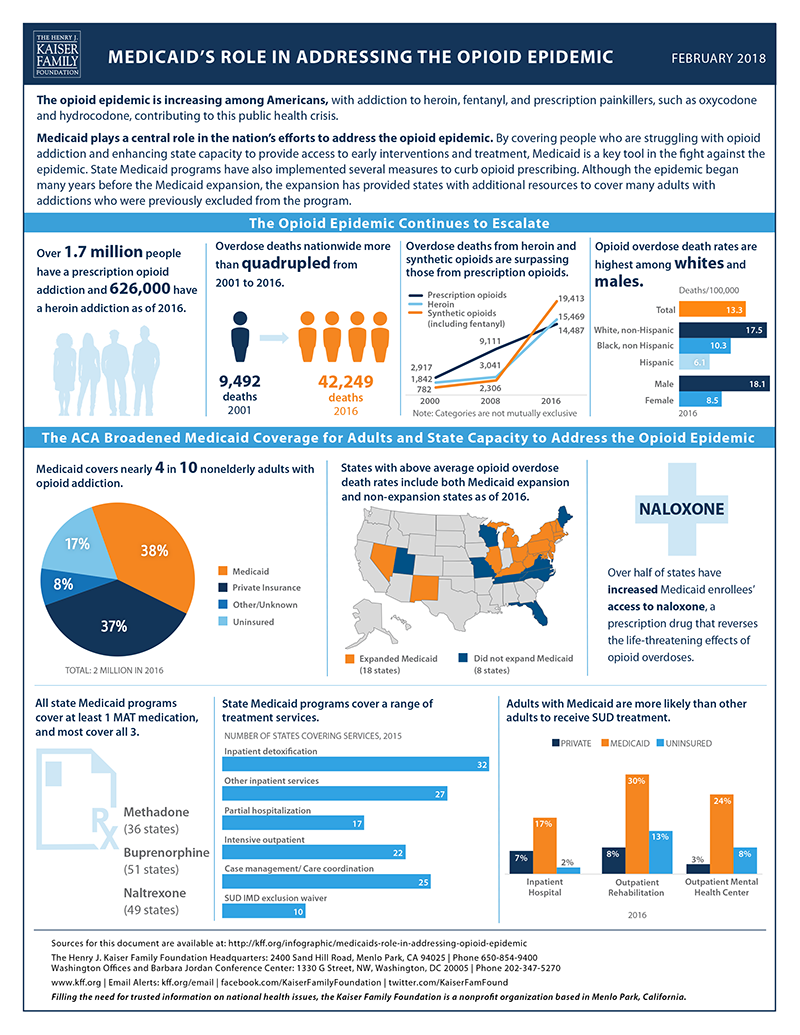 medicaid_s-role-in-addressing-the-opioid-epidemic-feb-2018-update.png