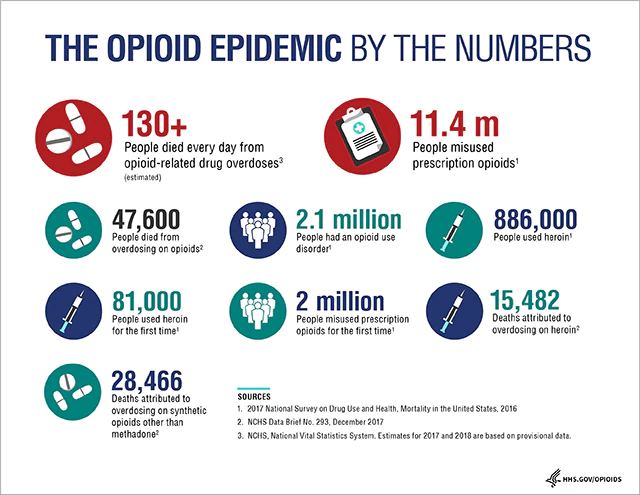 The Opioid Epidemic By The Numbers