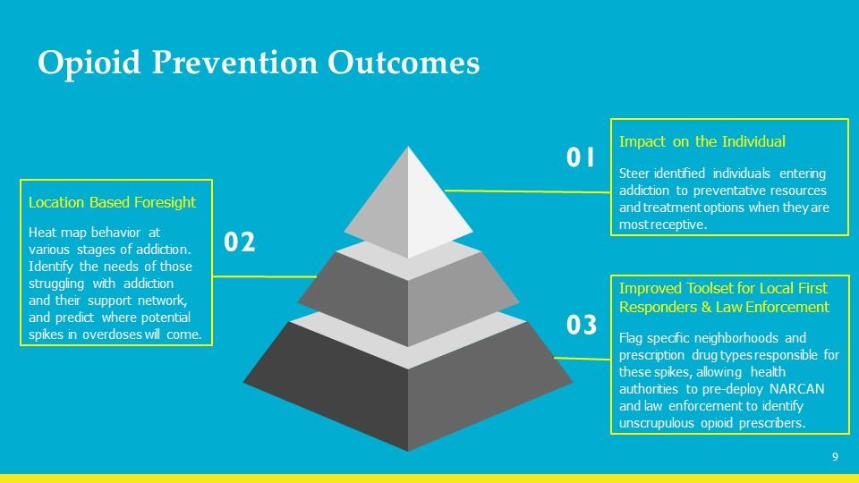 Opioid Prevention Outcomes