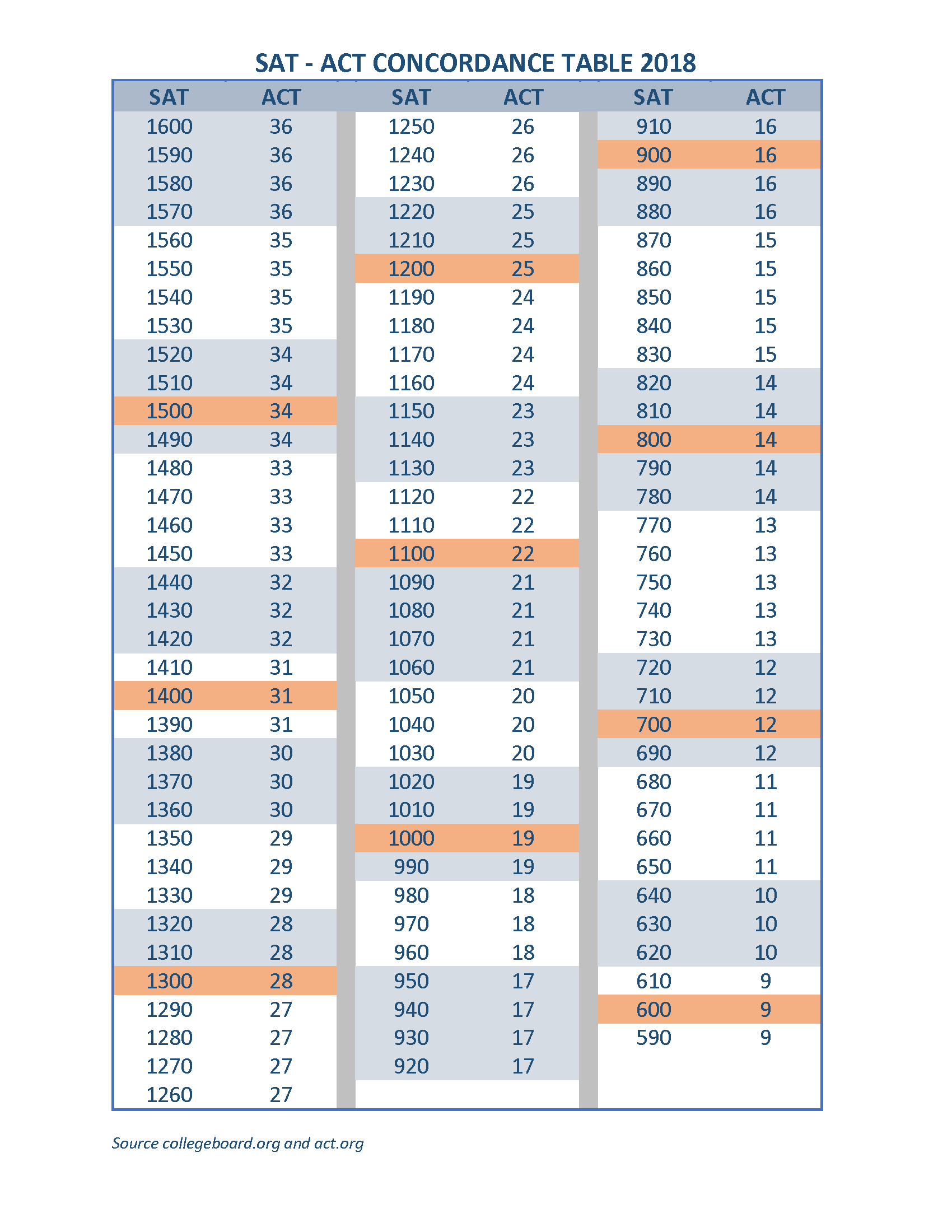 ACT SAT Concordance table.png