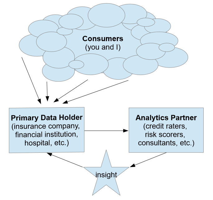 An aerial view of the common relationship between consumers, primary data holders, and their analytics partners.