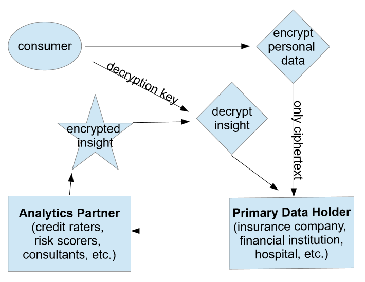 An aerial view of a data flow model enabled by homomorphic encryption, with limited data encrypted at the very end.