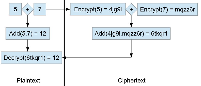 Parallel addition operations conducted on both plaintext and ciphertext.