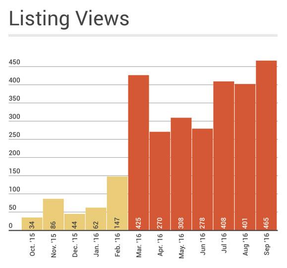 lvh-listing-views.jpg